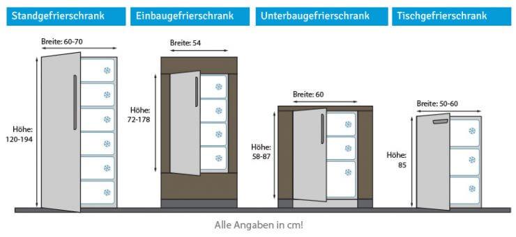 Welche Kühl- und Gefriergeräte gibt es? - Bewusst Haushalten
