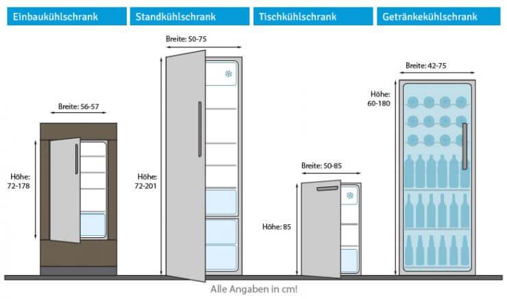 Grafik Kühlschränke