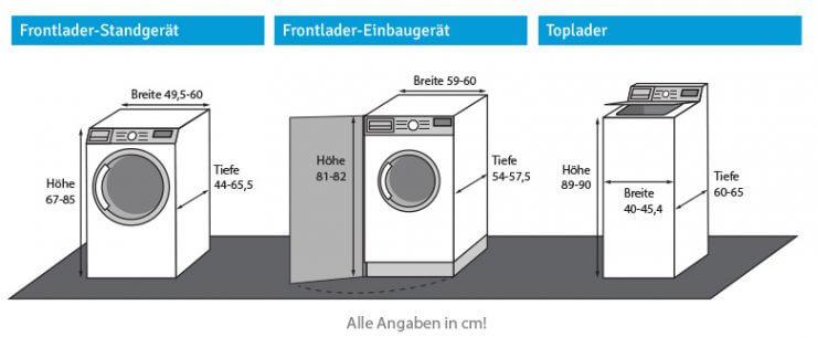 Extrem Welche Waschmaschinen gibt es? - Bewusst Haushalten FA11