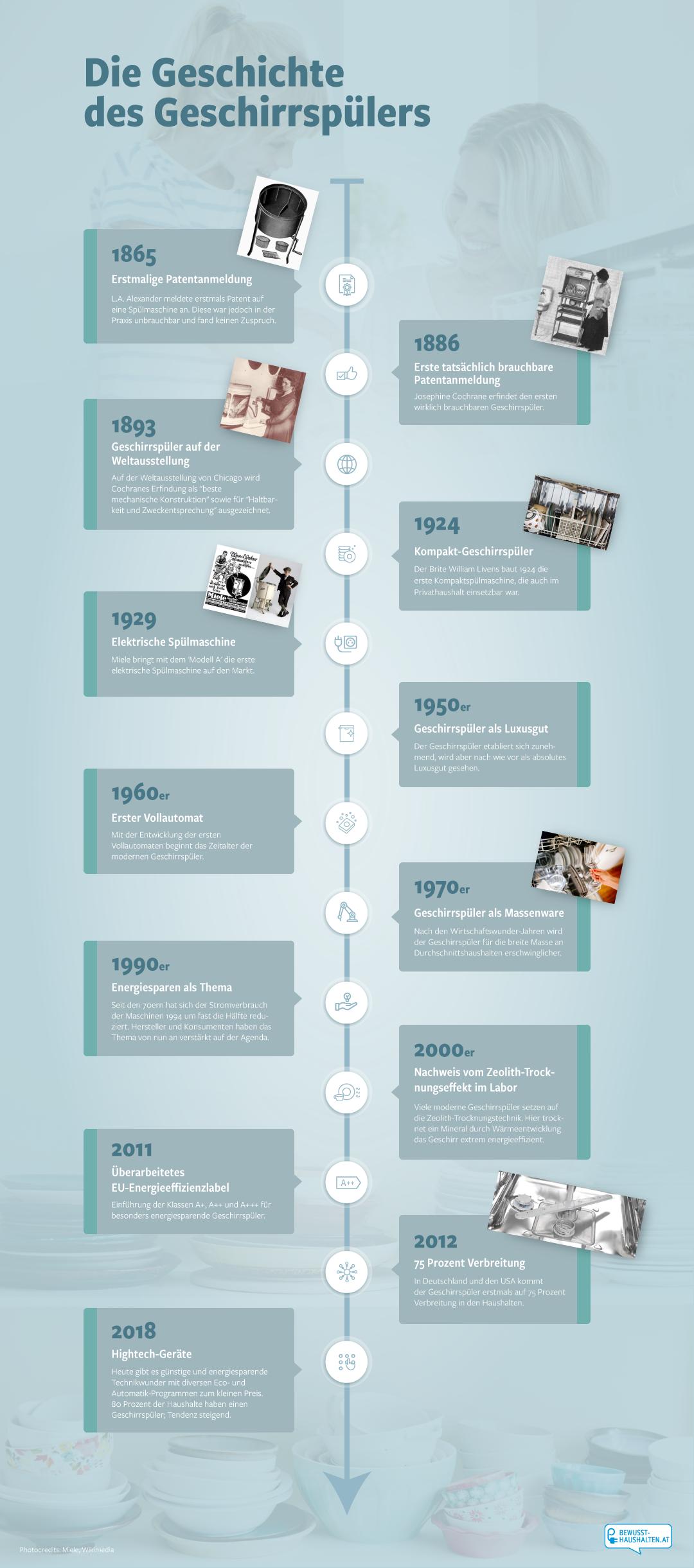 Die Geschichte des Geschirrspülers