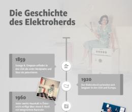 Grafik Geschichte E-Herd