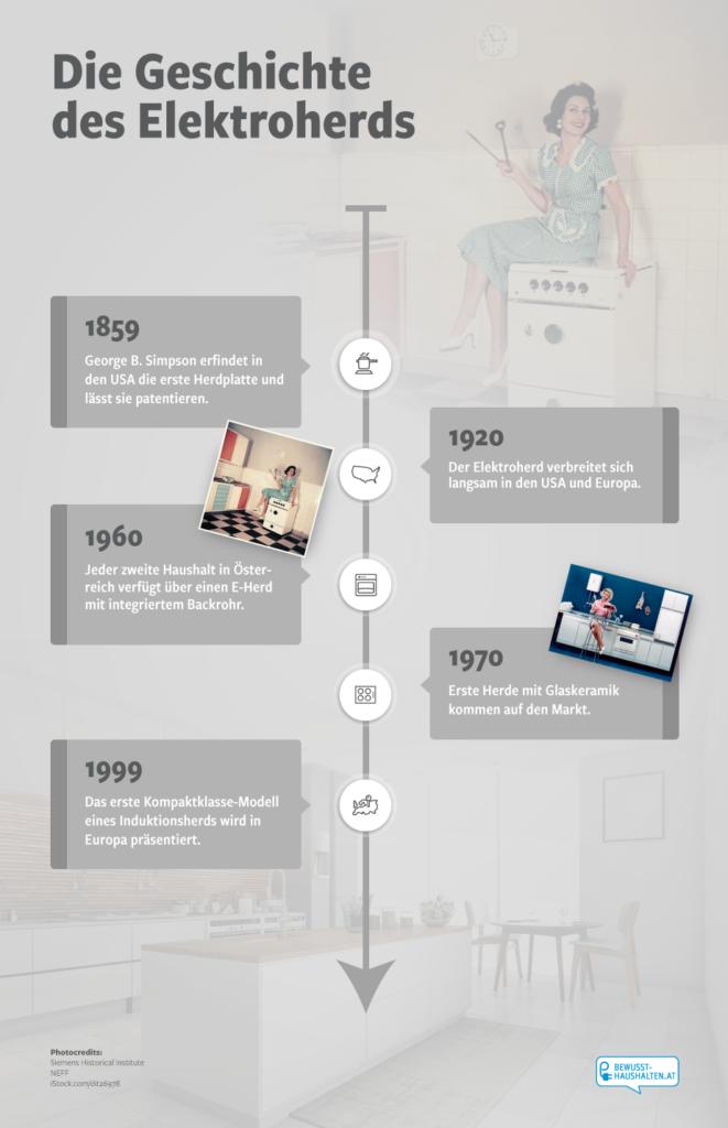 Die Geschichte des Elektroherds
