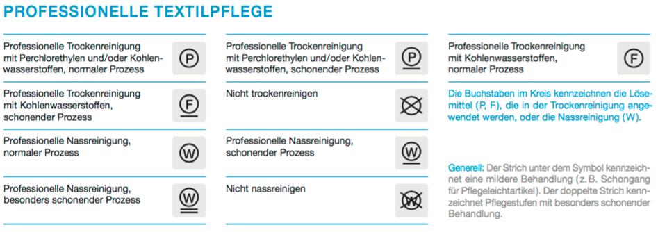 Pflegesymbole in Textilien für die Professionelle Reinigung.
